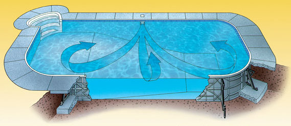 Inground Swimming Pool Skimmer Systems